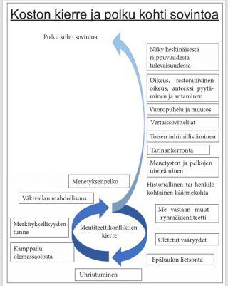 Kaavio koston kierteestä ja polusta kohti sovintoa